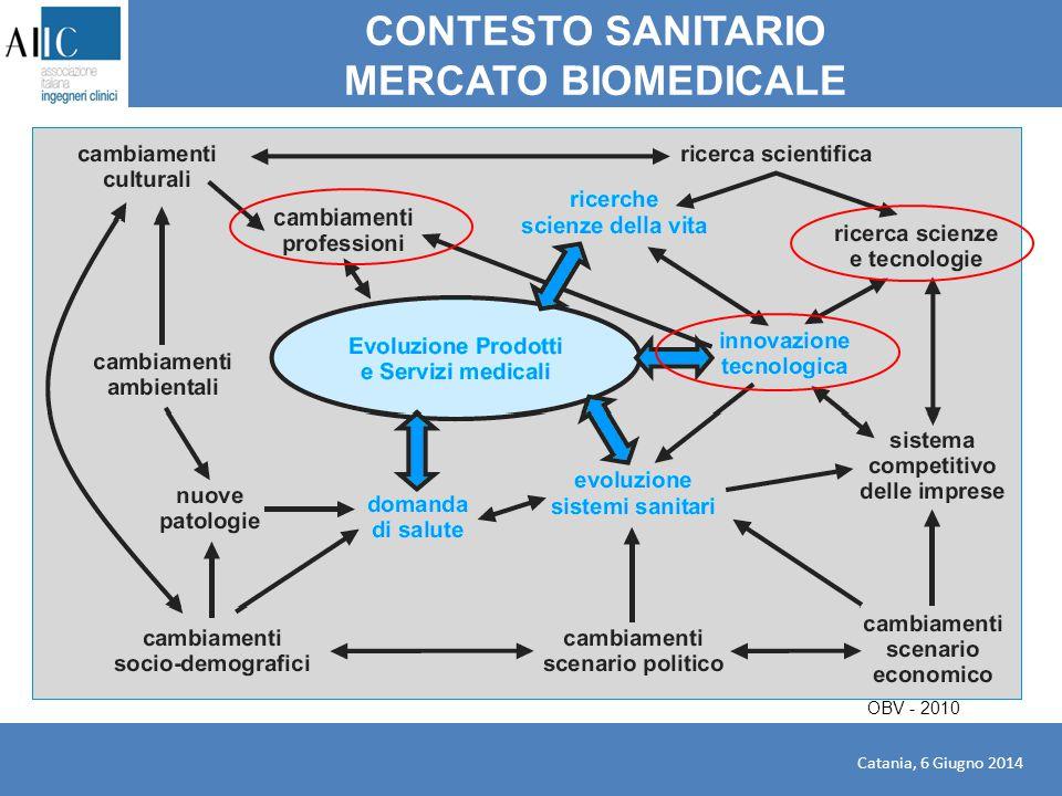 CONTESTO SANITARIO MERCATO BIOMEDICALE OBV - 2010 Catania, 6 Giugno 2014