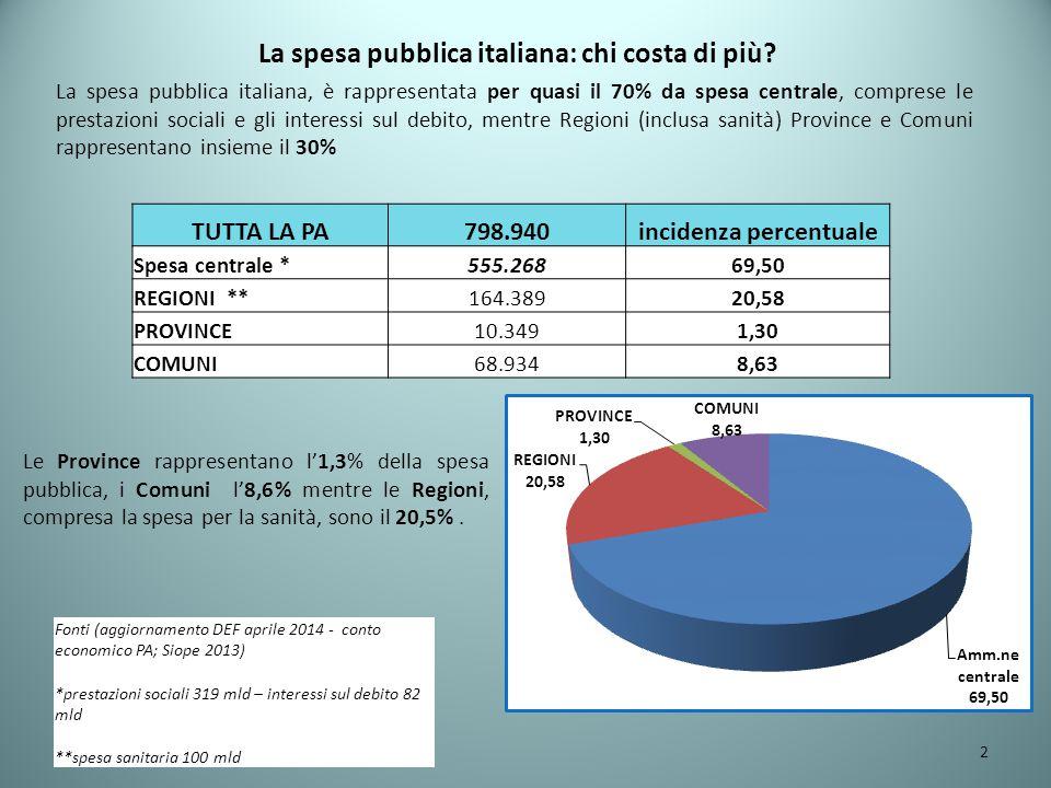 Gli effetti delle manovre e del DL 66/14 sui bilanci e sui servizi.