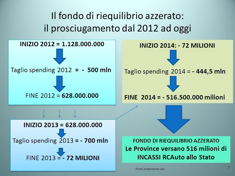 Il fondo di riequilibrio azzerato: il prosciugamento dal 2012 ad oggi 7 FONDO DI RIEQUILIBRIO AZZERATO Le Province versano 516 milioni di INCASSI RCAuto allo Stato INIZIO 2013 = 628.000.000 Taglio spending 2013 = - 700 mln FINE 2013 = - 72 MILIONI INIZIO 2013 = 628.000.000 Taglio spending 2013 = - 700 mln FINE 2013 = - 72 MILIONI INIZIO 2014: - 72 MILIONI Taglio spending 2014 = - 444,5 mln FINE 2014 = - 516.500.000 milioni Fonte (elaborazione Upi)