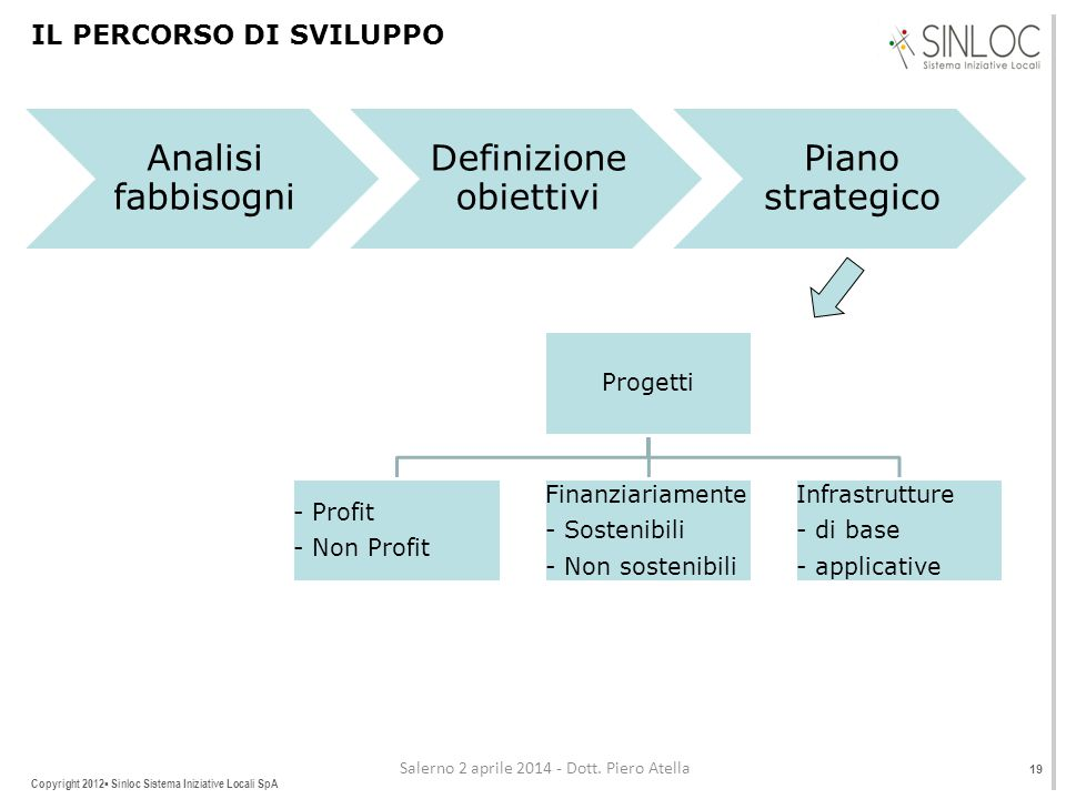 Copyright 2012▪ Sinloc Sistema Iniziative Locali SpA IL PERCORSO DI SVILUPPO 19 Salerno 2 aprile 2014 - Dott.