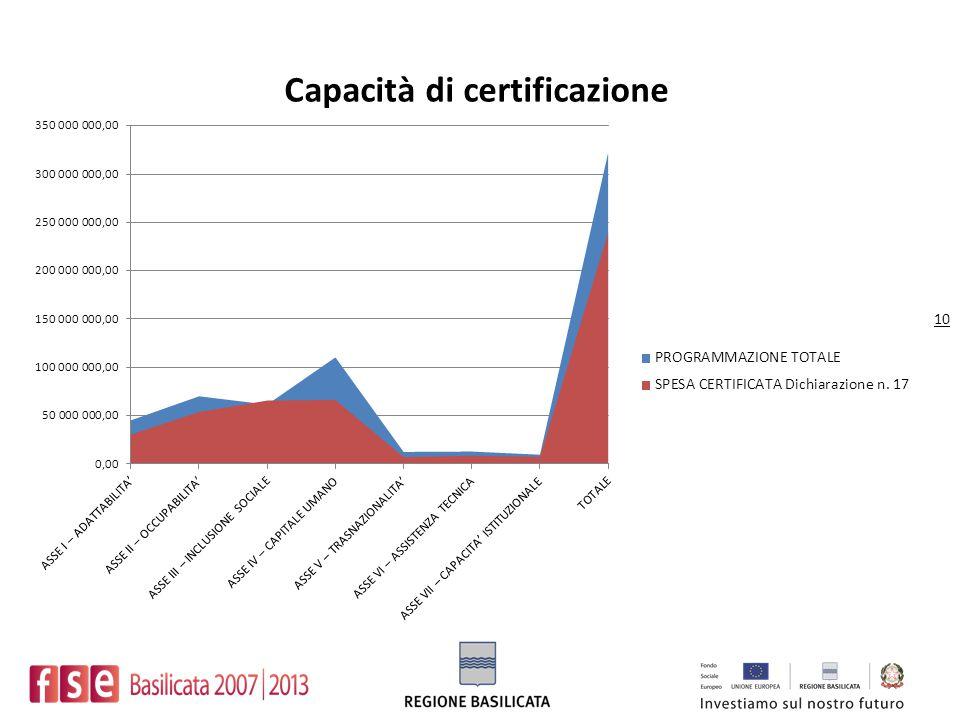 Capacità di certificazione 10