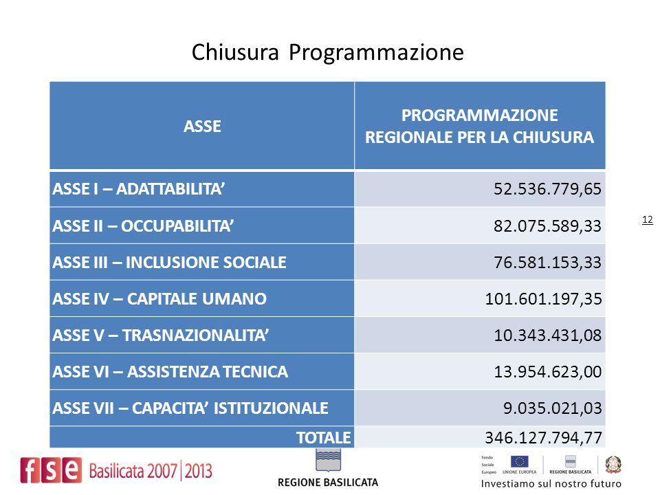 ASSE PROGRAMMAZIONE REGIONALE PER LA CHIUSURA ASSE I – ADATTABILITA'52.536.779,65 ASSE II – OCCUPABILITA'82.075.589,33 ASSE III – INCLUSIONE SOCIALE76