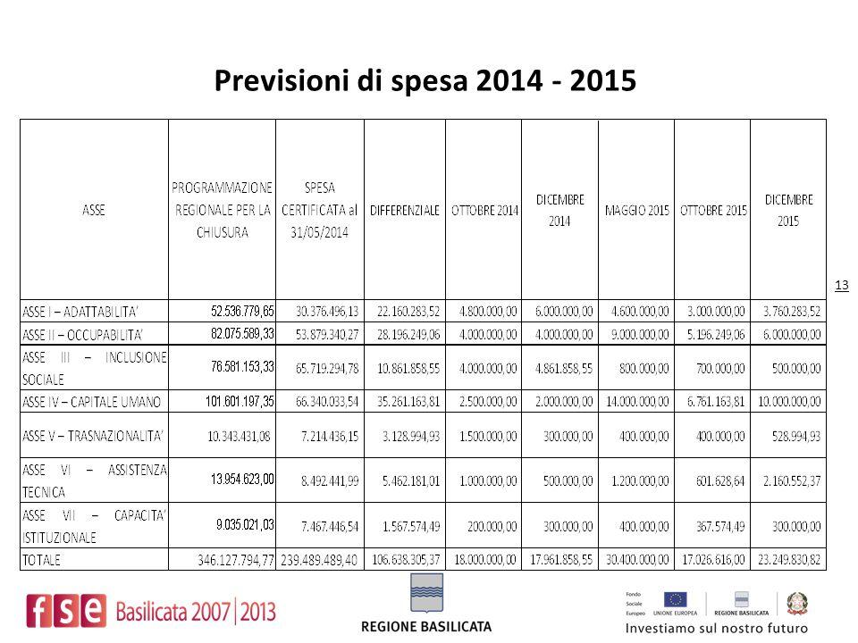 Previsioni di spesa 2014 - 2015 13