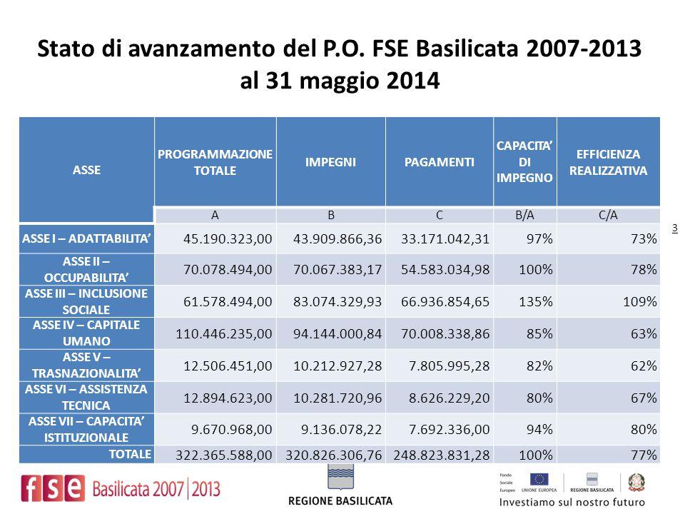 Stato di avanzamento del P.O. FSE Basilicata 2007-2013 al 31 maggio 2014 ASSE PROGRAMMAZIONE TOTALE IMPEGNIPAGAMENTI CAPACITA' DI IMPEGNO EFFICIENZA R