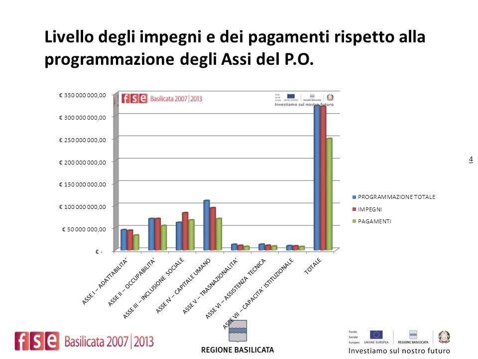 4 Livello degli impegni e dei pagamenti rispetto alla programmazione degli Assi del P.O.