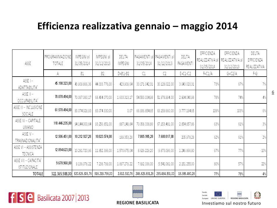 Efficienza realizzativa gennaio – maggio 2014 6