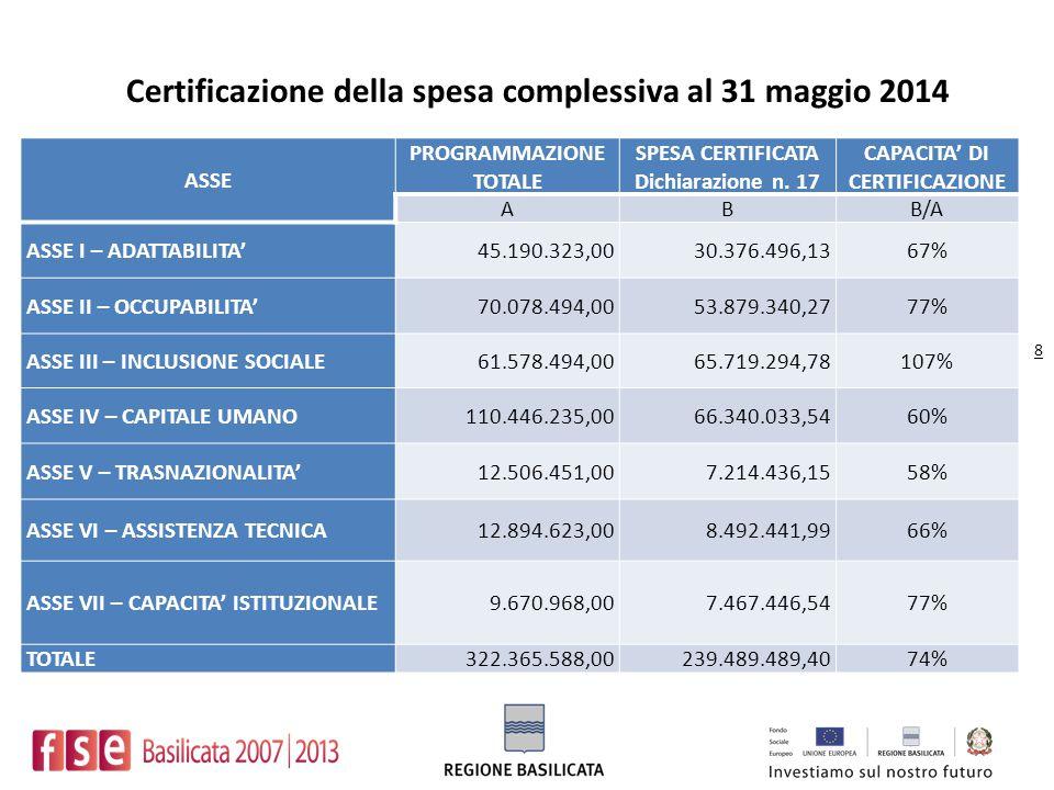 ASSE PROGRAMMAZIONE TOTALE SPESA CERTIFICATA Dichiarazione n. 17 CAPACITA' DI CERTIFICAZIONE ABB/A ASSE I – ADATTABILITA'45.190.323,0030.376.496,1367%