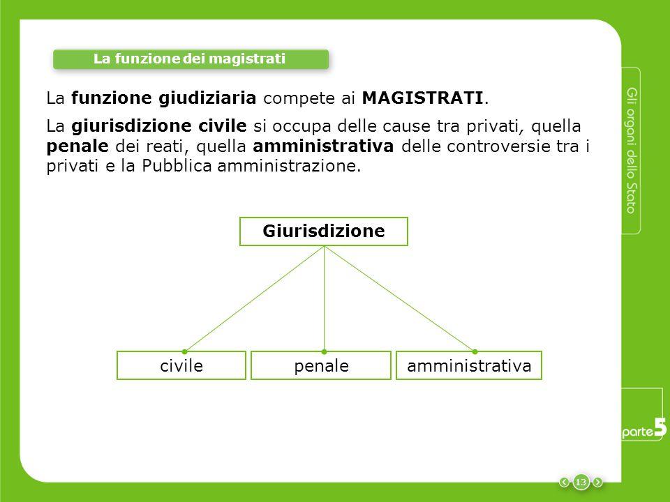 13 La funzione dei magistrati La funzione giudiziaria compete ai MAGISTRATI. civilepenale Giurisdizione amministrativa La giurisdizione civile si occu