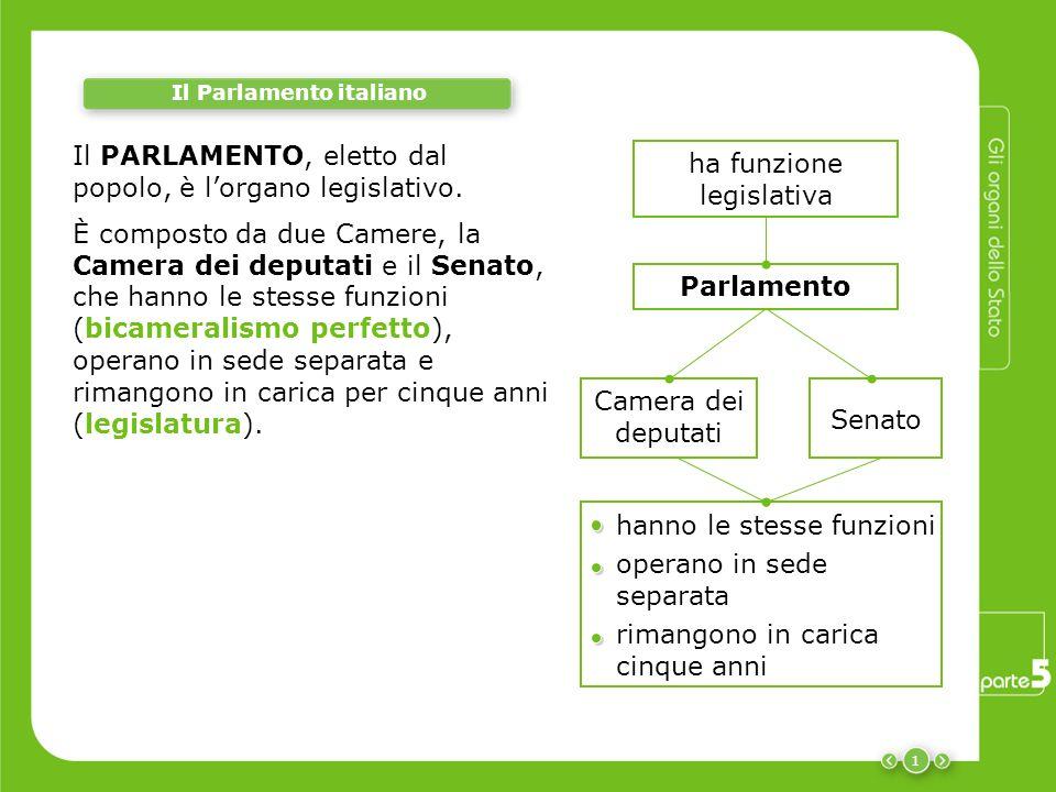 1 Il Parlamento italiano Il PARLAMENTO, eletto dal popolo, è l'organo legislativo. È composto da due Camere, la Camera dei deputati e il Senato, che h