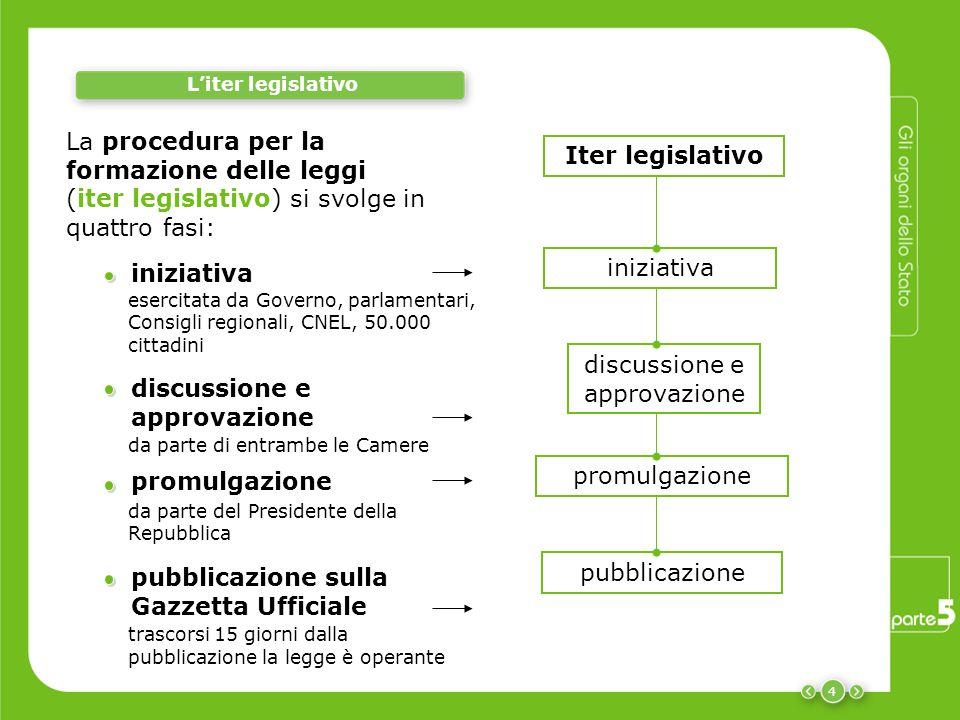 4 L'iter legislativo pubblicazione promulgazione discussione e approvazione iniziativa Iter legislativo iniziativa discussione e approvazione da parte