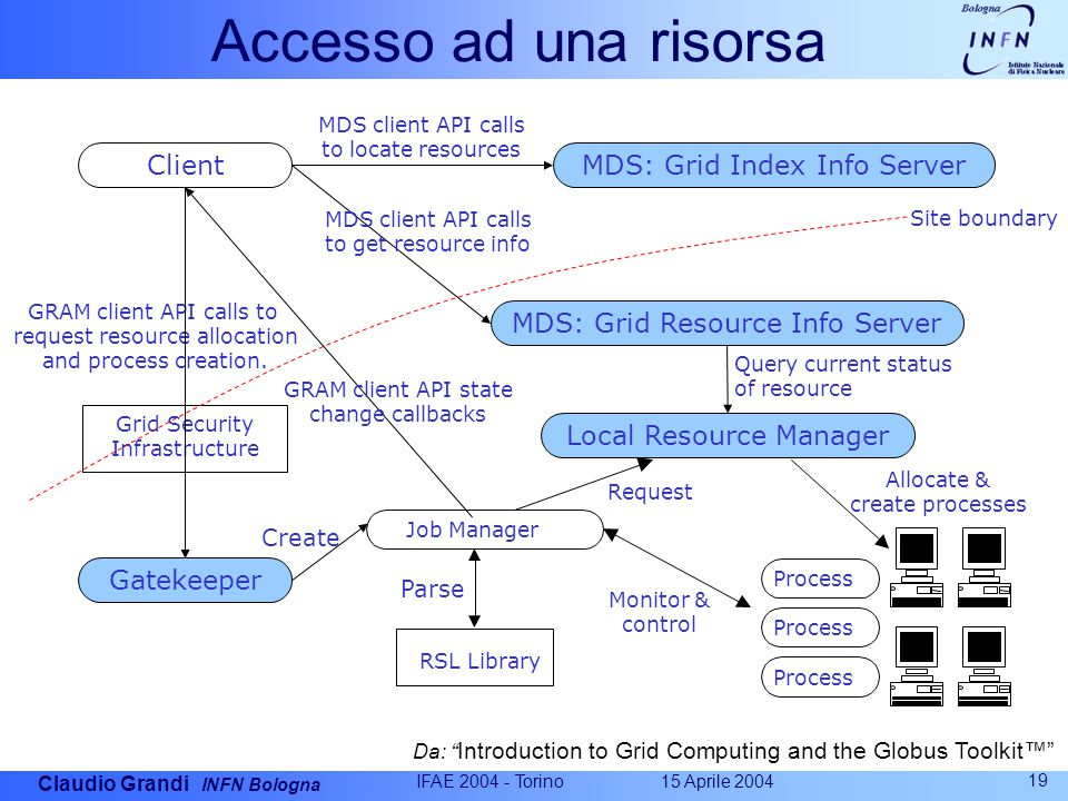 Claudio Grandi INFN Bologna 15 Aprile 2004 IFAE 2004 - Torino 19 Accesso ad una risorsa Grid Security Infrastructure Job Manager GRAM client API calls to request resource allocation and process creation.