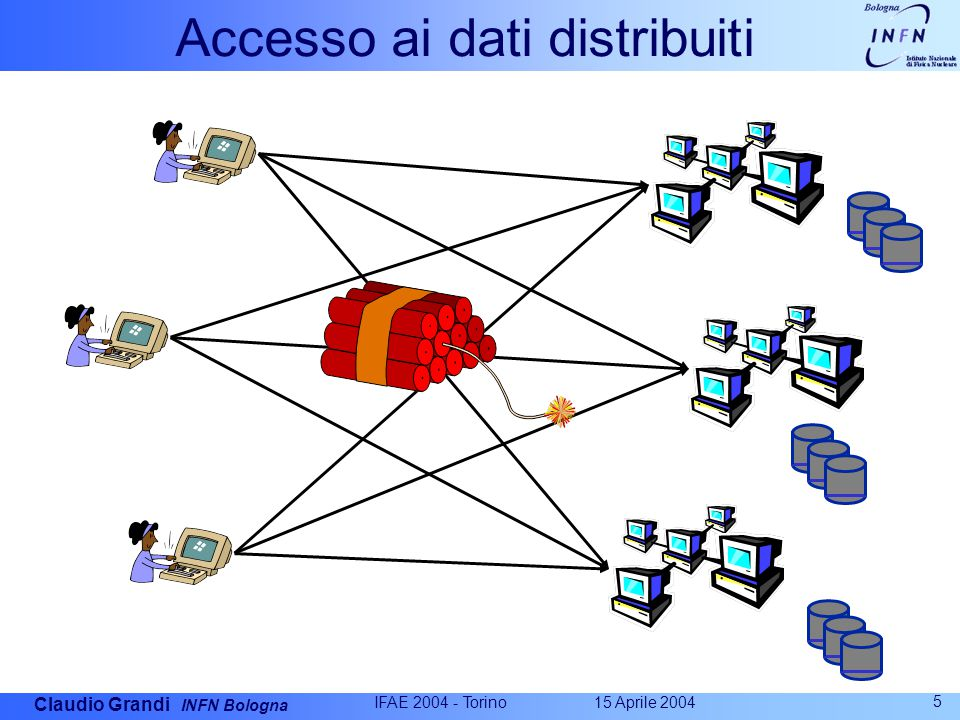 Claudio Grandi INFN Bologna 15 Aprile 2004 IFAE 2004 - Torino 6 Modello di calcolo a-la Monarc Tier 1 Tier2 Center Online System CERN Center PBs of Disk; Tape Robot CNAF Center IN2P3 Center FNAL Center RAL Center Institute Workstations ~100-1500 MBytes/sec 2.5-10 Gbps 0.1 to 10 Gbps Physics data cache ~PByte/sec ~2.5-10 Gbps Tier2 Center ~2.5-10 Gbps Tier 0 +1 Tier 3 Tier 4 Tier2 Center Tier 2 Experiment