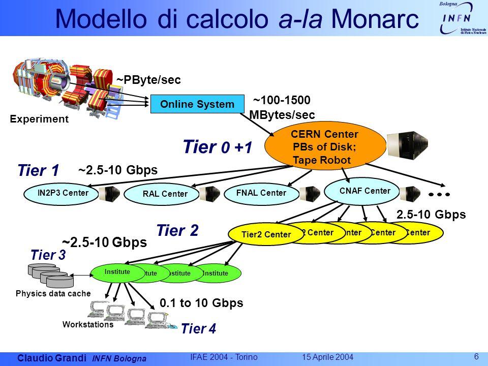 Claudio Grandi INFN Bologna 15 Aprile 2004 IFAE 2004 - Torino 6 Modello di calcolo a-la Monarc Tier 1 Tier2 Center Online System CERN Center PBs of Di