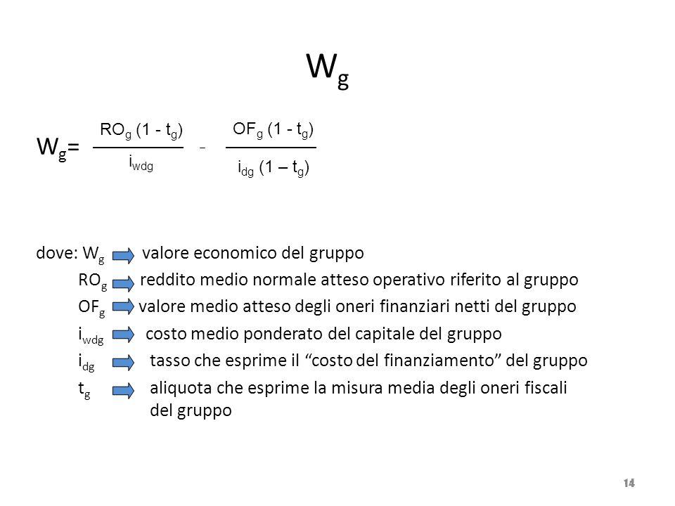 W g W g = dove: W g valore economico del gruppo RO g reddito medio normale atteso operativo riferito al gruppo OF g valore medio atteso degli oneri fi