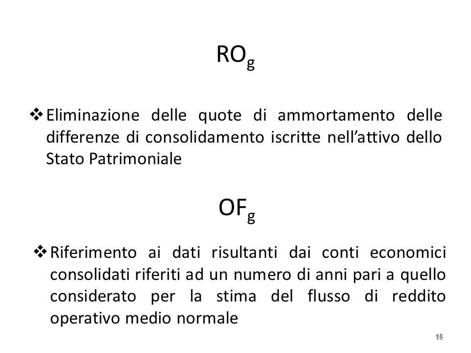 RO g  Eliminazione delle quote di ammortamento delle differenze di consolidamento iscritte nell'attivo dello Stato Patrimoniale 15  Riferimento ai d