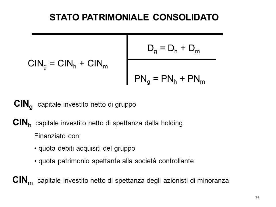 25 CIN h capitale investito netto di spettanza della holding Finanziato con: quota debiti acquisiti del gruppo quota patrimonio spettante alla società
