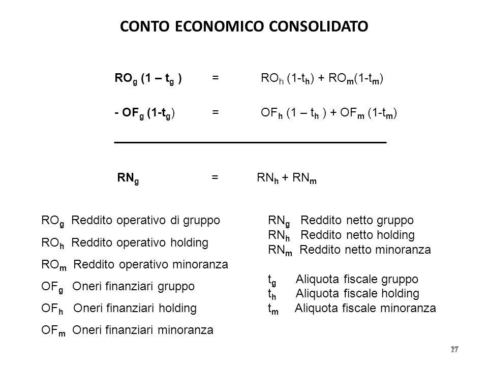 CONTO ECONOMICO CONSOLIDATO 27 RO g (1 – t g ) =RO h (1-t h ) + RO m (1-t m ) - OF g (1-t g ) =OF h (1 – t h ) + OF m (1-t m ) RN g =RN h + RN m RO g