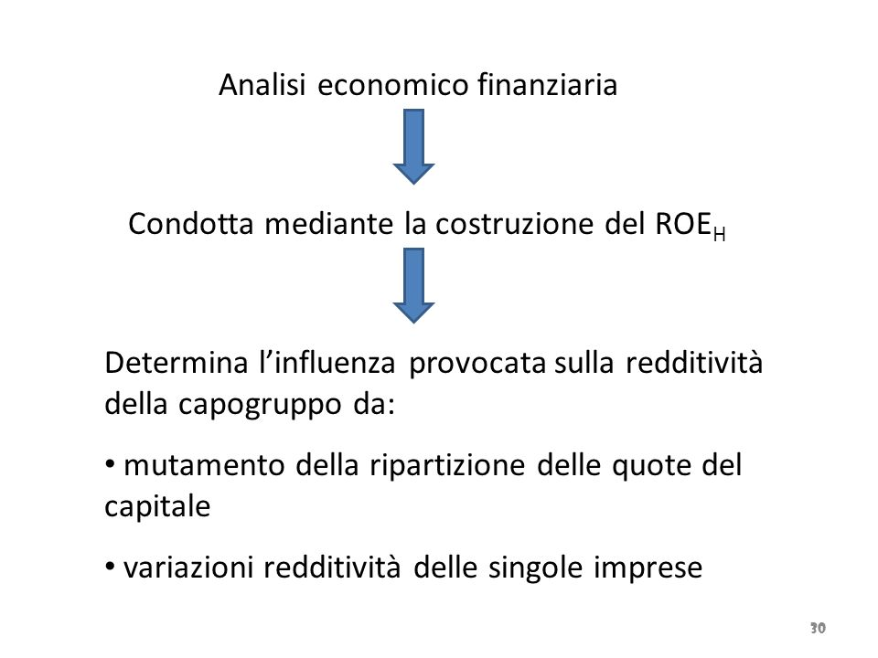 30 Analisi economico finanziaria Condotta mediante la costruzione del ROE H Determina l'influenza provocata sulla redditività della capogruppo da: mut