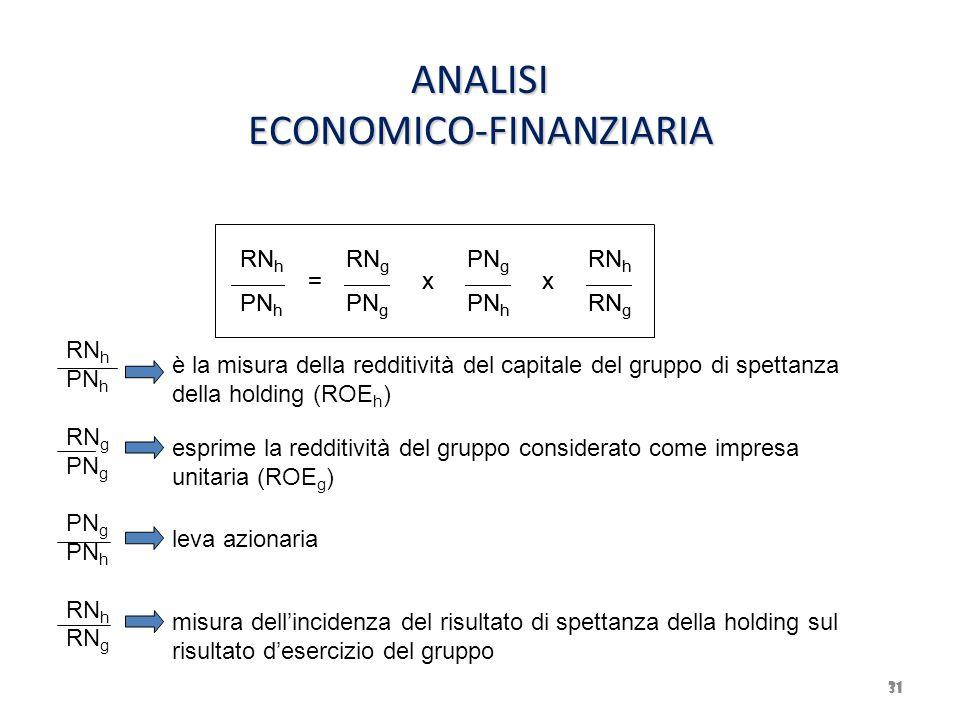 ANALISI ECONOMICO-FINANZIARIA 31 RN h PN h = RN g PN g x PN h x RN h RN g RN h PN h RN g PN g PN h RN h RN g è la misura della redditività del capital