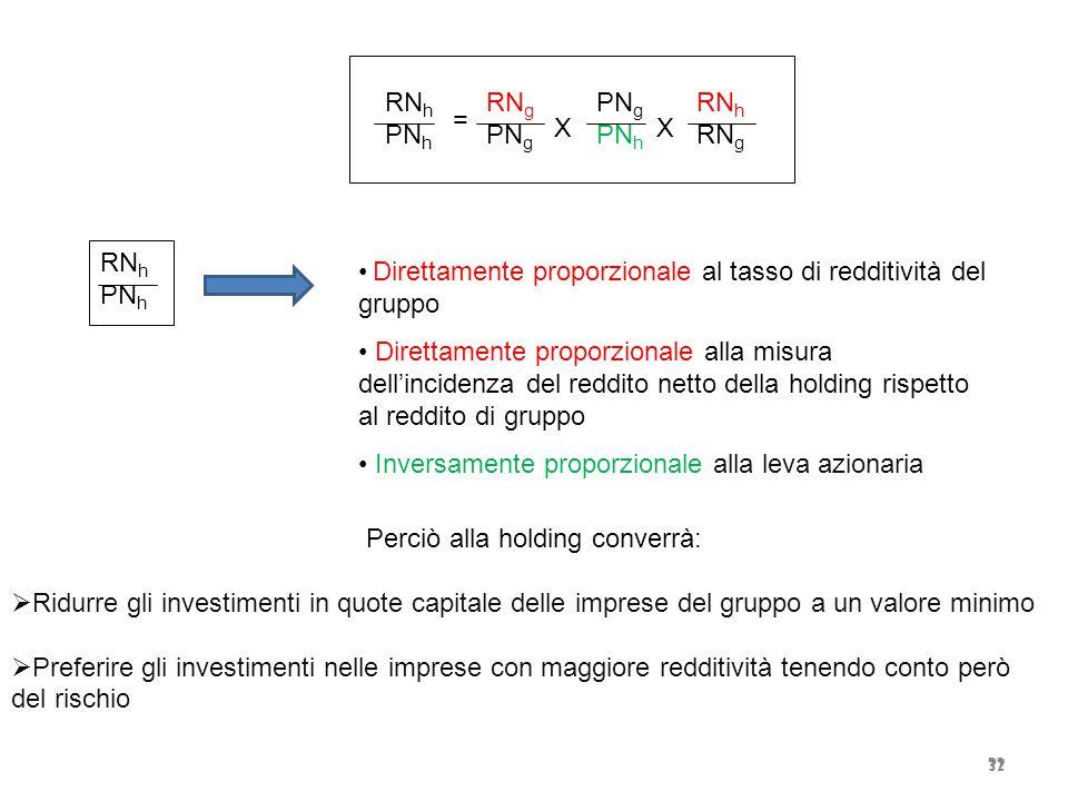 32 Perciò alla holding converrà:  Ridurre gli investimenti in quote capitale delle imprese del gruppo a un valore minimo  Preferire gli investimenti