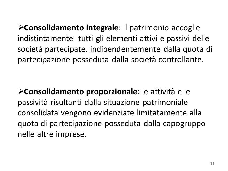 34  Consolidamento integrale: Il patrimonio accoglie indistintamente tutti gli elementi attivi e passivi delle società partecipate, indipendentemente