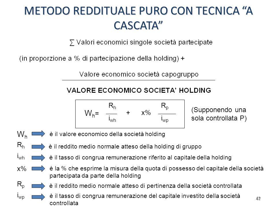 """METODO REDDITUALE PURO CON TECNICA """"A CASCATA"""" 42 Wh=Wh= R h i wh +x% R p i wp WhWh RhRh i wh x% RpRp i wp è il valore economico della società holding"""
