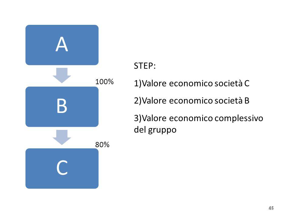 45 ABC 100% 80% STEP: 1)Valore economico società C 2)Valore economico società B 3)Valore economico complessivo del gruppo