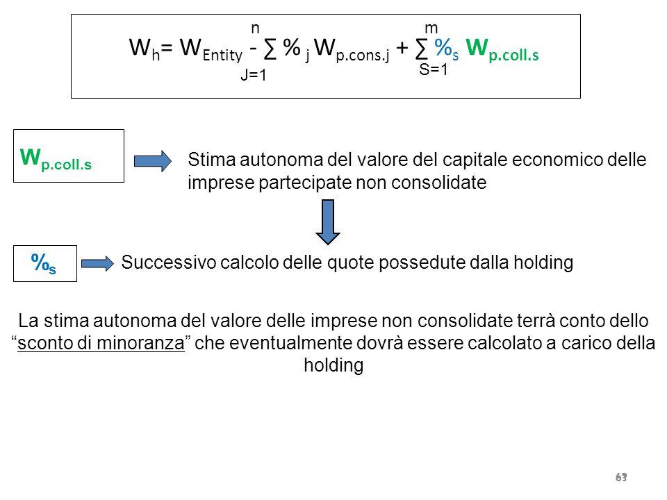 W h = W Entity - ∑ % j W p.cons.j + ∑ % s W p.coll.s Stima autonoma del valore del capitale economico delle imprese partecipate non consolidate Succes