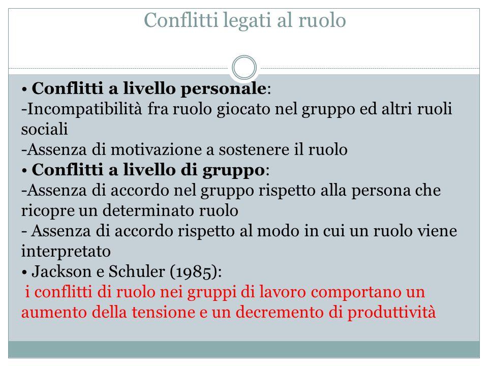 Conflitti legati al ruolo Conflitti a livello personale: -Incompatibilità fra ruolo giocato nel gruppo ed altri ruoli sociali -Assenza di motivazione