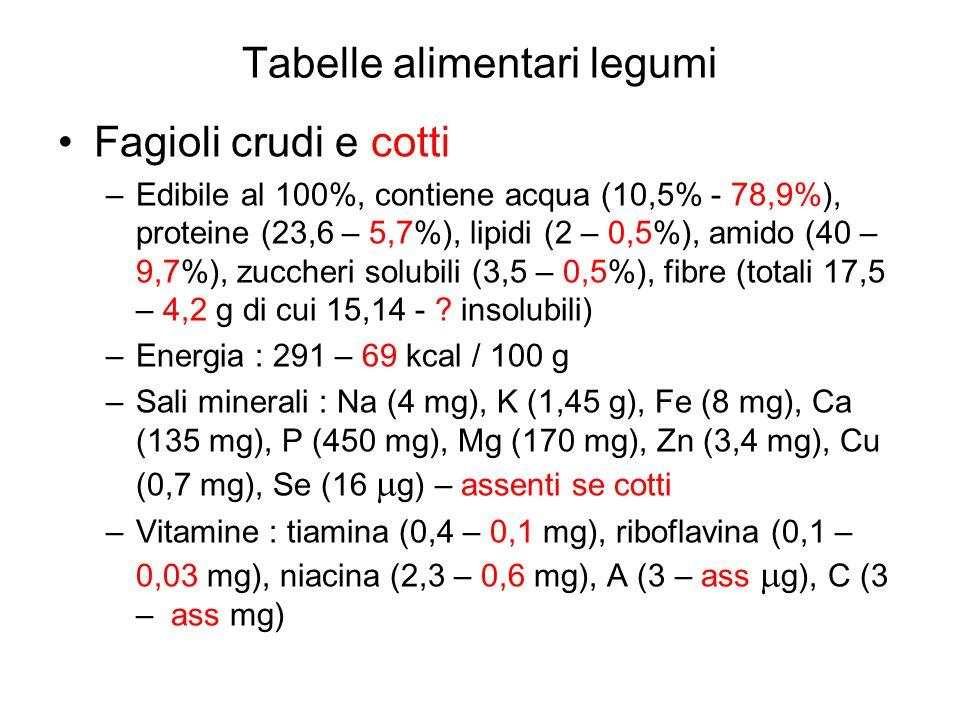 Fagioli crudi e cotti –Edibile al 100%, contiene acqua (10,5% - 78,9%), proteine (23,6 – 5,7%), lipidi (2 – 0,5%), amido (40 – 9,7%), zuccheri solubil