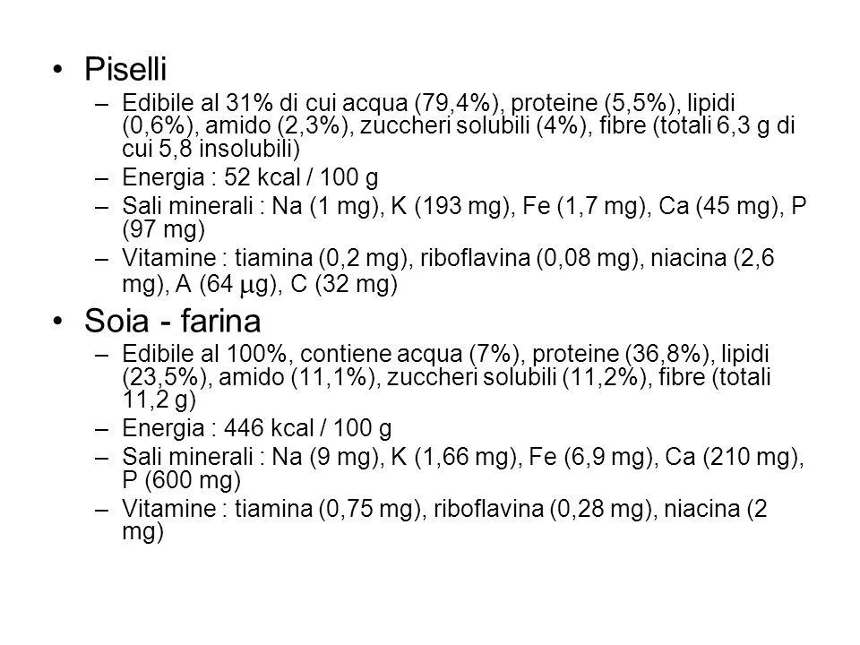 Piselli –Edibile al 31% di cui acqua (79,4%), proteine (5,5%), lipidi (0,6%), amido (2,3%), zuccheri solubili (4%), fibre (totali 6,3 g di cui 5,8 ins