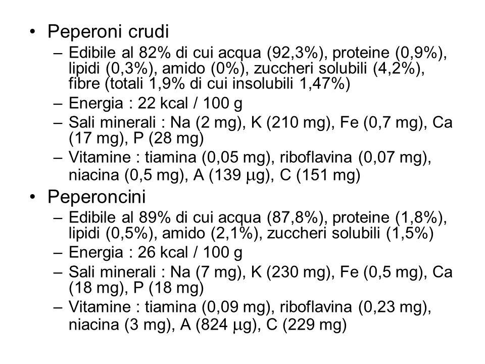 Peperoni crudi –Edibile al 82% di cui acqua (92,3%), proteine (0,9%), lipidi (0,3%), amido (0%), zuccheri solubili (4,2%), fibre (totali 1,9% di cui i