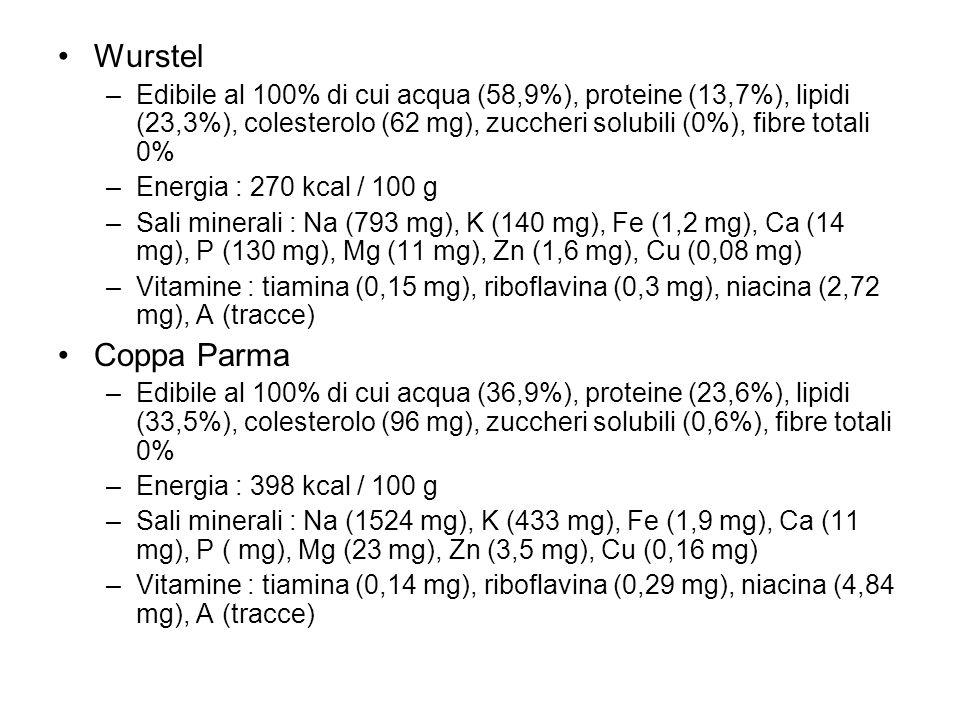 Wurstel –Edibile al 100% di cui acqua (58,9%), proteine (13,7%), lipidi (23,3%), colesterolo (62 mg), zuccheri solubili (0%), fibre totali 0% –Energia