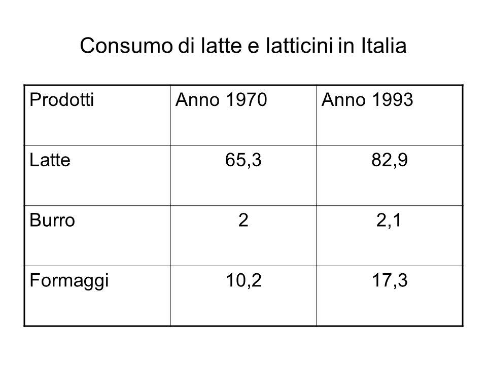 Consumo di latte e latticini in Italia ProdottiAnno 1970Anno 1993 Latte65,382,9 Burro22,1 Formaggi10,217,3
