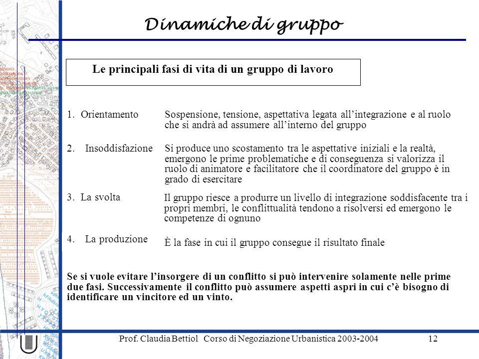 Dinamiche di gruppo Prof. Claudia Bettiol Corso di Negoziazione Urbanistica 2003-200412 Le principali fasi di vita di un gruppo di lavoro 4.La produzi