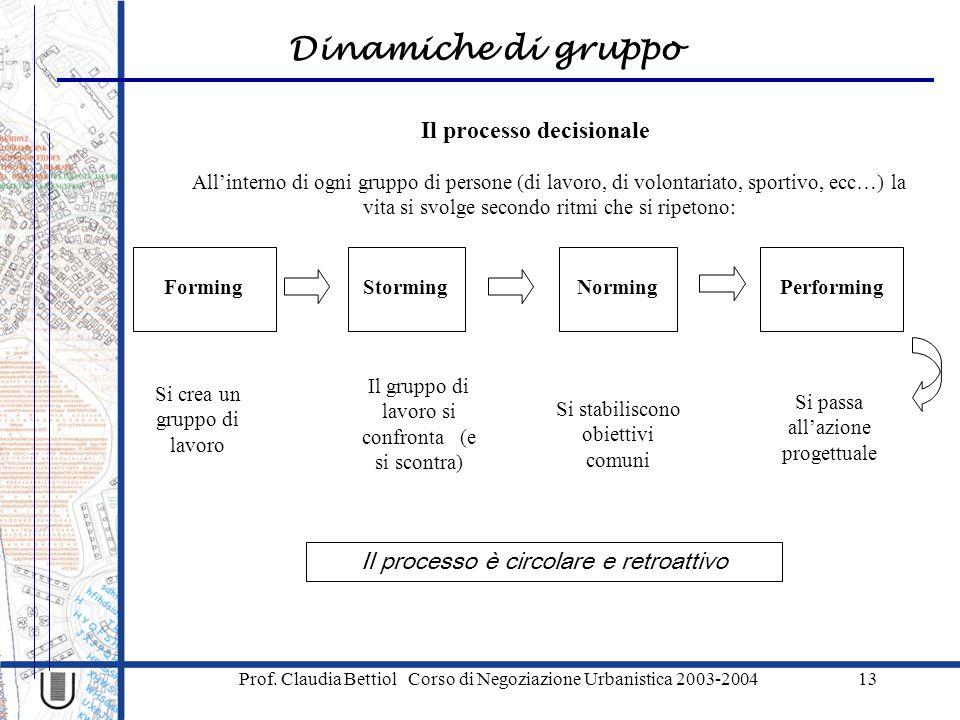 Dinamiche di gruppo Prof. Claudia Bettiol Corso di Negoziazione Urbanistica 2003-200413 All'interno di ogni gruppo di persone (di lavoro, di volontari