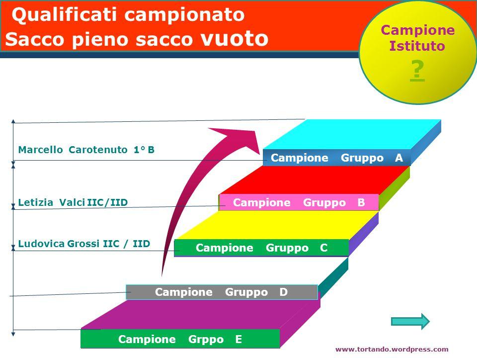 www.tortando.wordpress.com Campione Gruppo A Add Your Text Campione Gruppo B Campione Gruppo C Campione Gruppo D Campione Grppo E Marcello Carotenuto 1° B Letizia Valci IIC/IID Ludovica Grossi IIC / IID Campione Istituto .