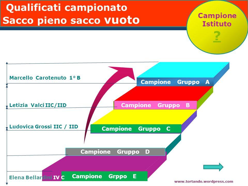 www.tortando.wordpress.com Campione Gruppo A Add Your Text Campione Gruppo B Campione Gruppo C Campione Gruppo D Campione Grppo E Marcello Carotenuto