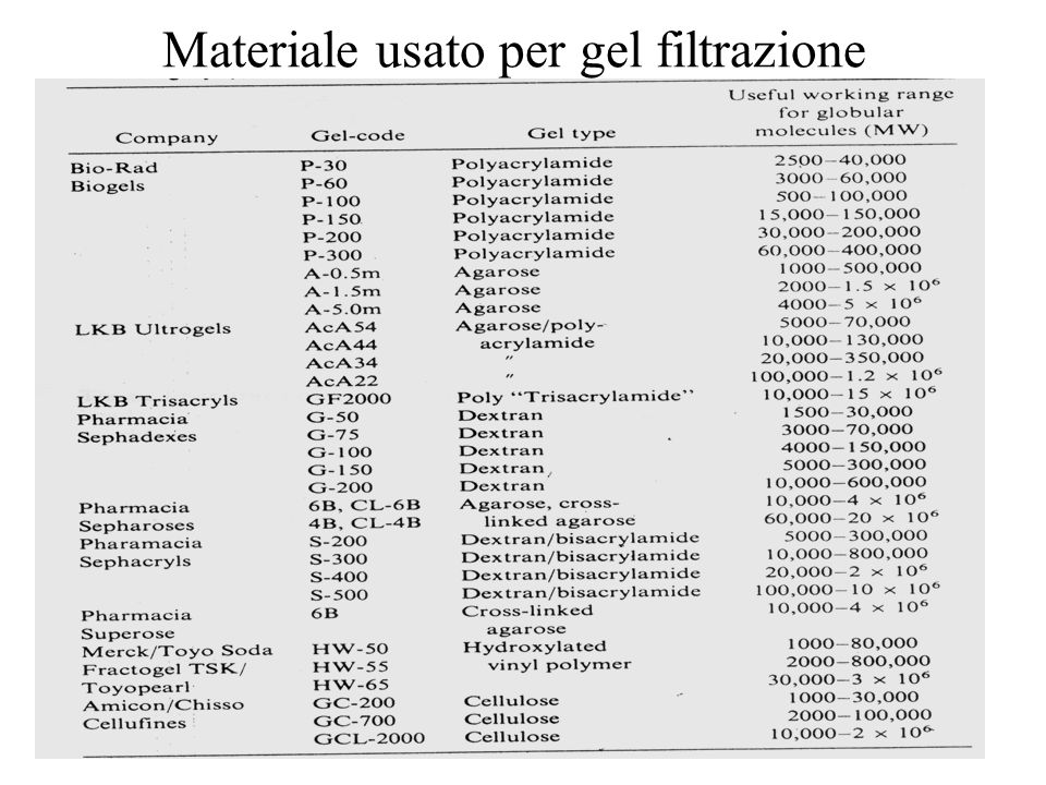 Gel filtrazione: condizioni  Il materiale di supporto dovrebbe essere completamente inerte rispetto alla proteina Adsorbimento di proteine sul gel Interazione elettrostatica – si evita utilizzando alta f.