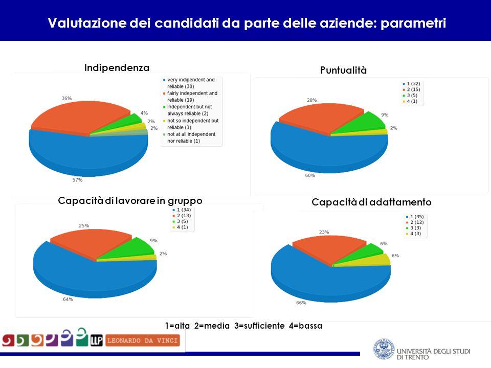 Valutazione dei candidati da parte delle aziende: parametri Indipendenza Capacità di lavorare in gruppo Puntualità Capacità di adattamento 1=alta 2=media 3=sufficiente 4=bassa