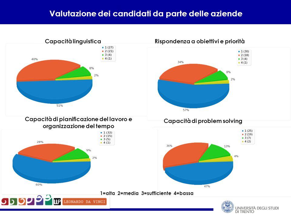 Valutazione dei candidati da parte delle aziende Capacità linguisticaRispondenza a obiettivi e priorità Capacità di problem solving Capacità di pianificazione del lavoro e organizzazione del tempo 1=alta 2=media 3=sufficiente 4=bassa