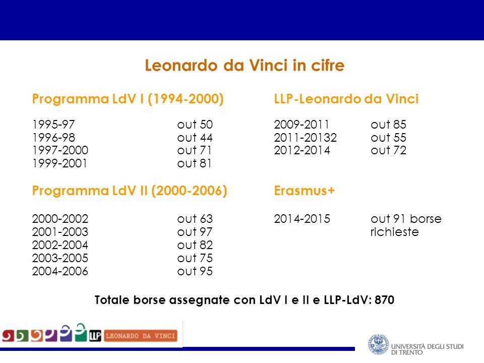Leonardo da Vinci in cifre Programma LdV I (1994-2000)LLP-Leonardo da Vinci 1995-97out 502009-2011out 85 1996-98out 442011-20132out 55 1997-2000out 71 2012-2014out 72 1999-2001out 81 Programma LdV II (2000-2006)Erasmus+ 2000-2002out 632014-2015out 91 borse 2001-2003out 97richieste 2002-2004out 82 2003-2005out 75 2004-2006out 95 Totale borse assegnate con LdV I e II e LLP-LdV: 870