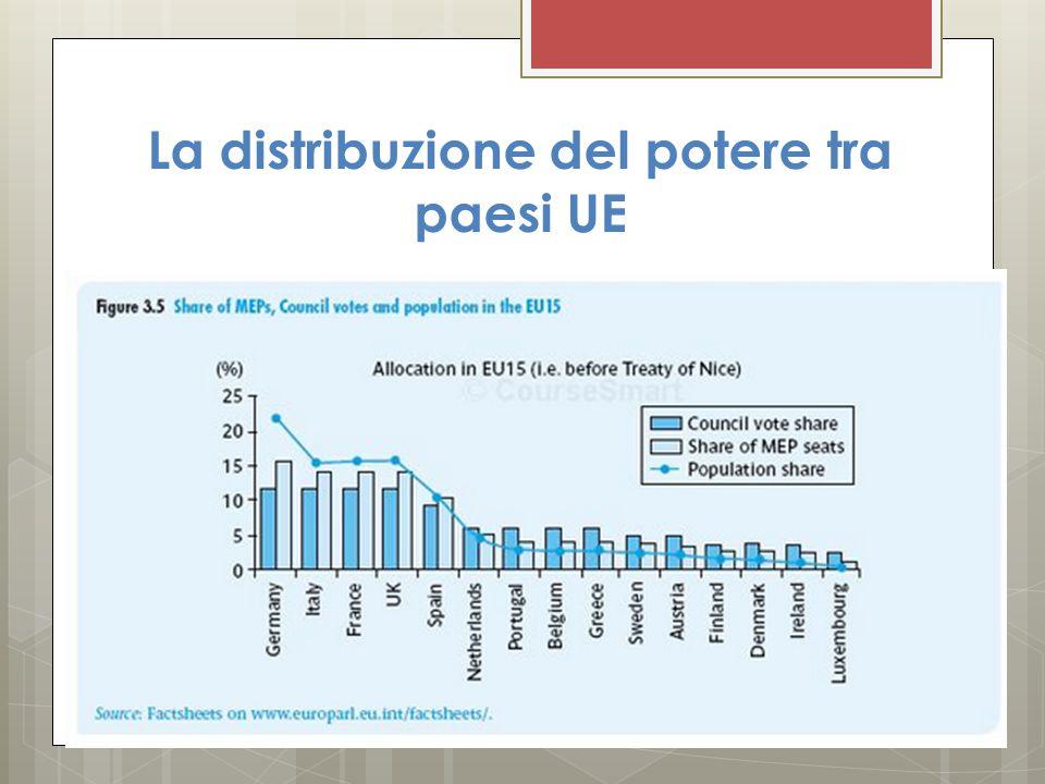 La distribuzione del potere tra paesi UE