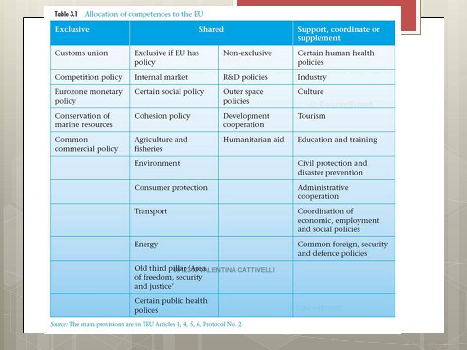 Principi di governo nella allocazione delle competenze  Sussidiarietà, proporzionalità (ruolo di controllori dei parlamenti nazionali)