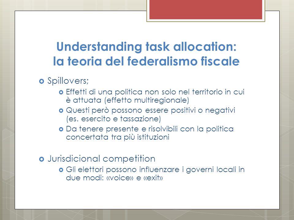 Understanding task allocation: la teoria del federalismo fiscale  Spillovers;  Effetti di una politica non solo nel territorio in cui è attuata (eff