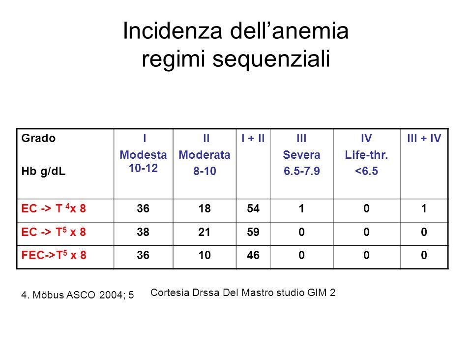 Grado Hb g/dL I Modesta 10-12 II Moderata 8-10 I + IIIII Severa 6.5-7.9 IV Life-thr.