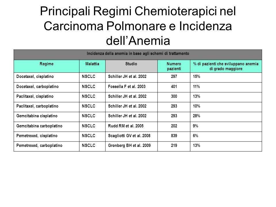 Principali Regimi Chemioterapici nel Carcinoma Polmonare e Incidenza dell'Anemia Incidenza della anemia in base agli schemi di trattamento RegimeMalattiaStudioNumero pazienti % di pazienti che sviluppano anemia di grado maggiore Docetaxel, cisplatinoNSCLCSchiller JH et al.