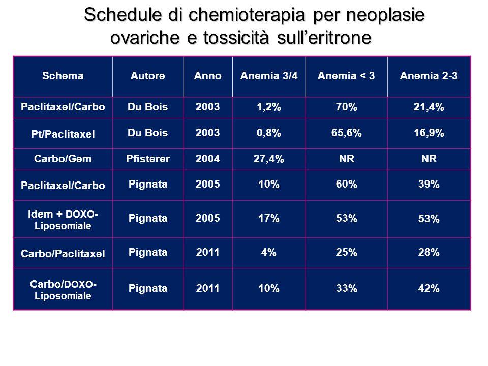 SchemaAutoreAnnoAnemia 3/4Anemia < 3Anemia 2-3 Paclitaxel/CarboDu Bois20031,2%70%21,4% Pt/Paclitaxel Du Bois20030,8%65,6%16,9% Carbo/GemPfisterer200427,4%NR Paclitaxel/Carbo Pignata200510%60%39% Idem + DOXO- Liposomiale Pignata200517%53% Carbo/Paclitaxel Pignata20114%25%28% Carbo/ DOXO- Liposomiale Pignata201110%33%42% Schedule di chemioterapia per neoplasie ovariche e tossicità sull'eritrone ovariche e tossicità sull'eritrone