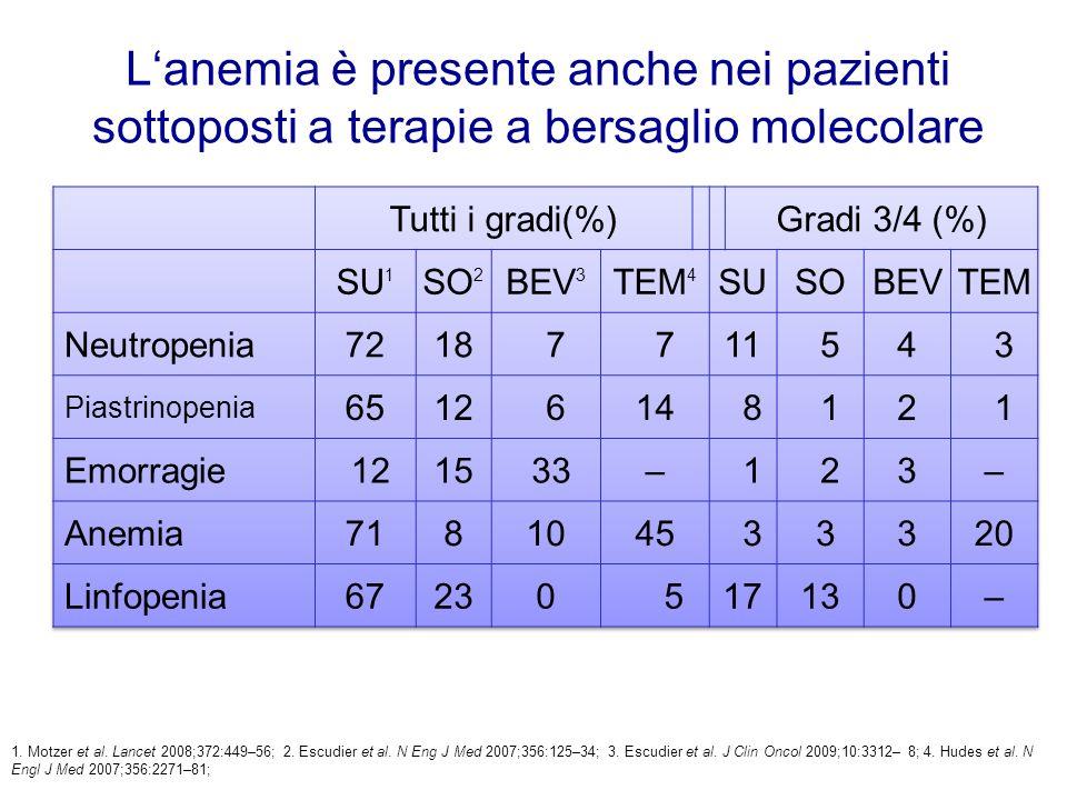 L'anemia è presente anche nei pazienti sottoposti a terapie a bersaglio molecolare 1.