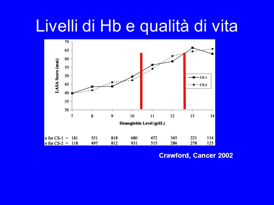 Livelli di Hb e qualità di vita Crawford, Cancer 2002